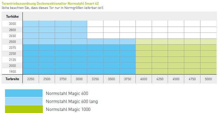 magic 600
